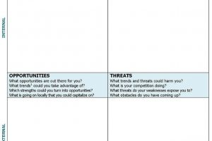 Image of a SWOT Analysis Matrix
