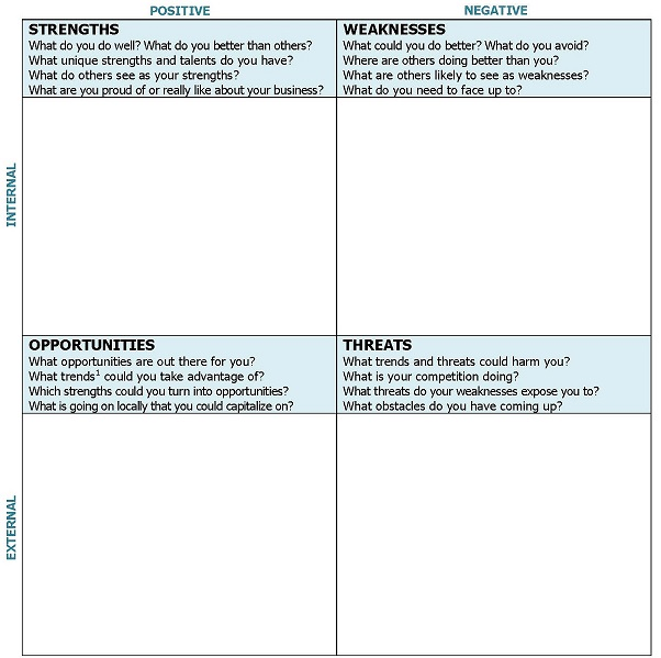 Coaching Tools 101 Everything You Need To Know About Swot