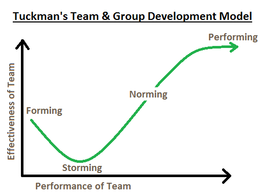 tuckman stages of group development Dr bruce tuckman published his forming storming norming performing model in 1965 he added a fifth stage, adjourning, in the 1970s the forming storming norming performing theory is an elegant and helpful explanation of team development and behaviour similarities can be seen with other models, such .