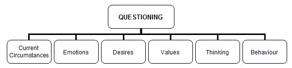 Kerryn Question Types