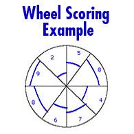 Life Wheel Exercise Scoring Example