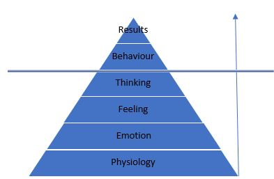 Pyramid - visual representation of how physiology, is a key driver of our performance, or results.
