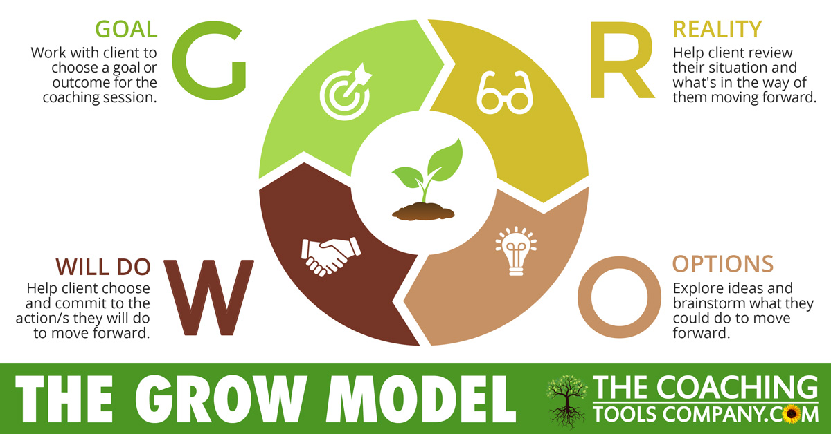 GROW Model Coaching Diagram - Image with descriptions for each acronym letter