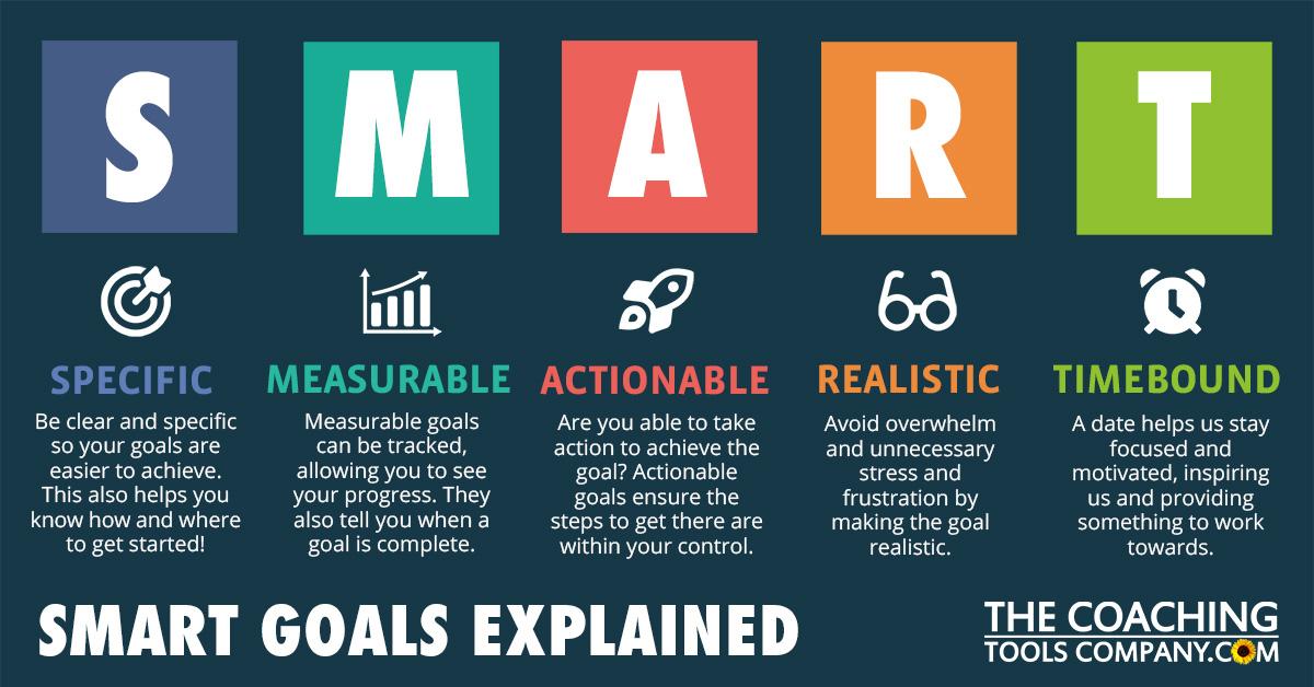 SMART Goals Acronym Graphic - Horizontal